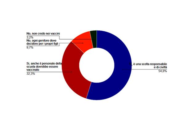 """I risultati del sondaggio di """"sabato sera notizie"""": all'87% piace la legge sui vaccini obbligatori"""