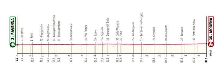 Ciclismo, il Giro d'Italia 2019 passerà anche da Sesto Imolese e Villa Fontana