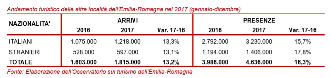 andamento turistico delle altre localita dell Emilia Romagna nel 2017