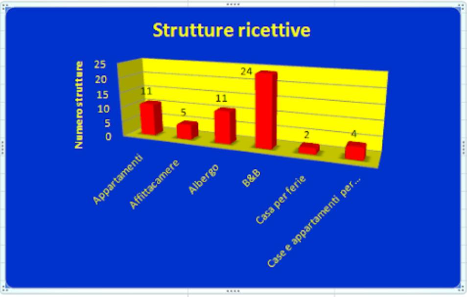 strutture ricettive imola grafico