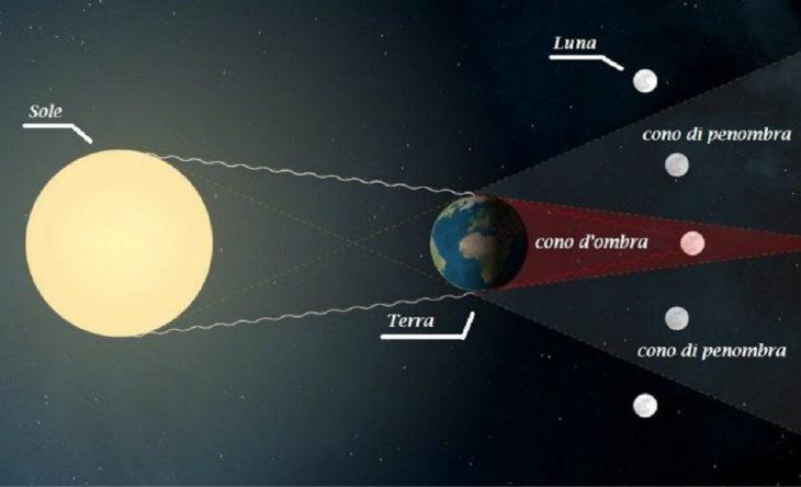 Stasera l'eclissi lunare da record, 103 minuti con lo sguardo rivolto al cielo