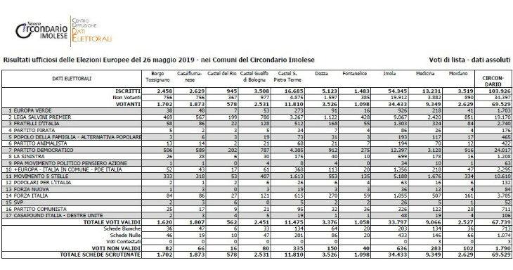 Elezioni europee, nel circondario imolese balzo della Lega oltre il 28%, Pd primo partito con il 35,46%, in calo i 5 Stelle