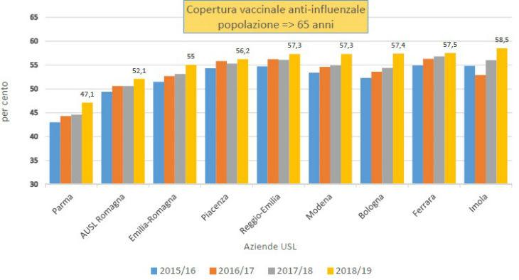 Vaccinazione antinfluenzale, l'Ausl di Imola prima in regione per la copertura sui cittadini oltre i 65 anni