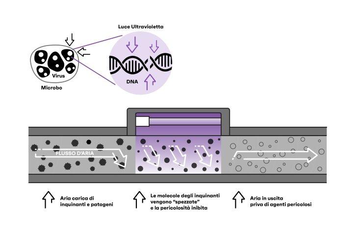 Led a ultravioletti per inibire batteri e virus