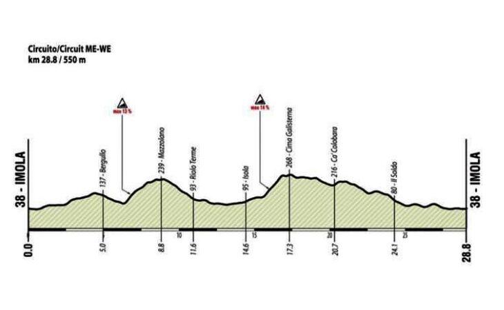 Mondiali di ciclismo a Imola, il percorso e la planimetria della corsa in linea