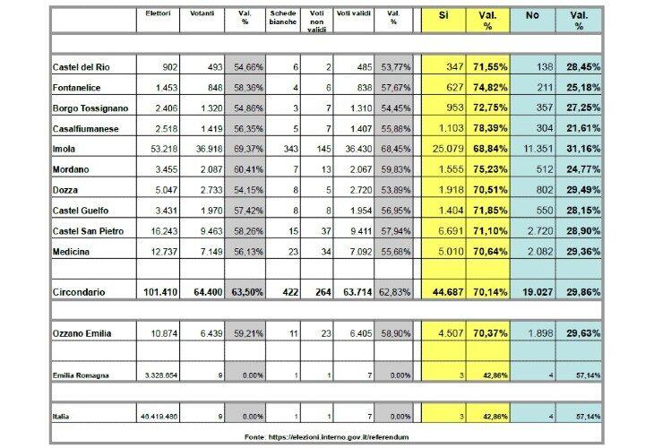 Nel circondario il Sì vince con oltre il 70% dei voti, la riduzione del numero dei parlamentari è legge