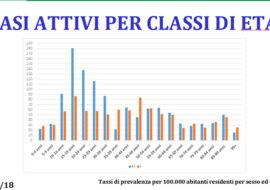 Coronavirus, 116 nuovi positivi e 3 morti tra Imola, Castel San Pietro e Fontanelice. Risalgono i ricoveri nelle terapie intensive