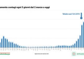 """Coronavirus, 47 nuovi casi, lieve aumento dei ricoveri per Imola. """"Ma c'è un raffreddamento nella curva del contagio"""". Situazione analoga in Emilia Romagna"""