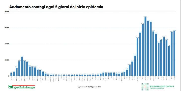 Coronavirus, molte guarigioni ma altre due vittime per Imola. Vaccini: è arrivato anche Moderna. Come funziona