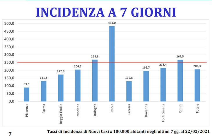 Coronavirus, 65 nuovi positivi a Imola, 93 classi in quarantena, l'indice Rt è salito a 1.31