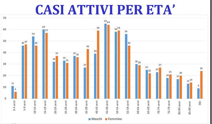 Coronavirus, 69 nuovi positivi e si riallarga l'area Covid dell'ospedale a Imola, ridotta l'attività chirurgica. In regione contagi record