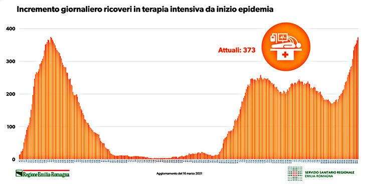 Coronavirus, 80 nuovi positivi e due vittime a Imola. In Emilia Romagna ricoveri record in terapia intensiva
