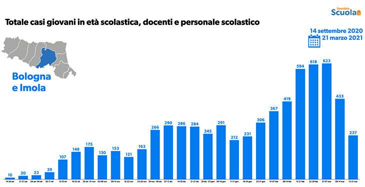 Coronavirus, meno casi ma 5 morti per Imola. Novità per il decreto di guarigione. I contagi nelle scuole. In regione tanti ricoveri