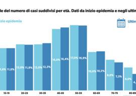 Coronavirus, pochi contagi a Imola, una vittima a Medicina. Scendono ancora i ricoveri in Emilia Romagna