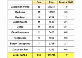 """Coronavirus, numeri da zona bianca per molti comuni del circondario di Imola. Vaccinazioni: da 40 a 54 anni oltre 8000 """"candidature"""""""